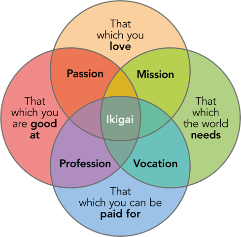 English ikigai concept
